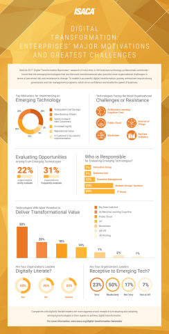 ISACA's Digital Transformation Barometer looks at the impact of digitally literate leaders and the h ...