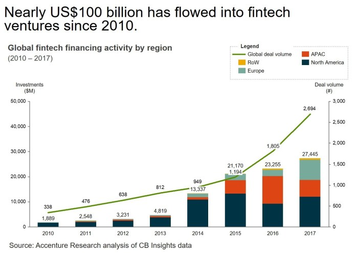 Image result for Global fintech financing activity 2010-2017