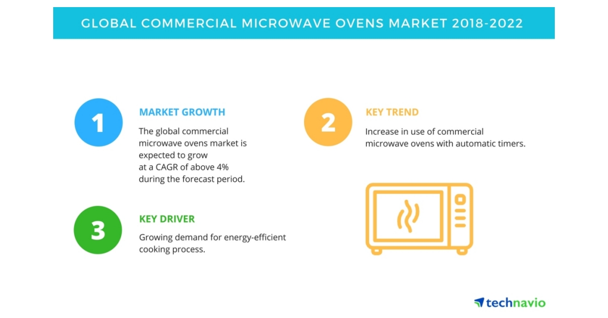 key findings of the global commercial