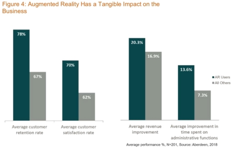 PTC announced exclusive data from Aberdeen Group shows that organizations using augmented reality ha ...