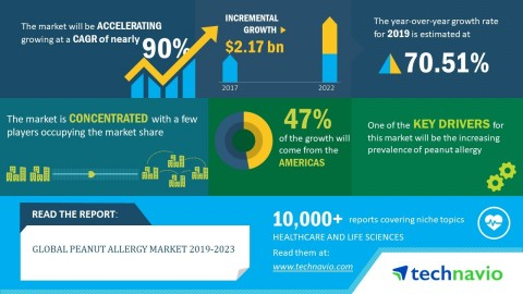 Technavio analysts forecast the global peanut allergy market to grow at a CAGR close to 90% by 2023. ...