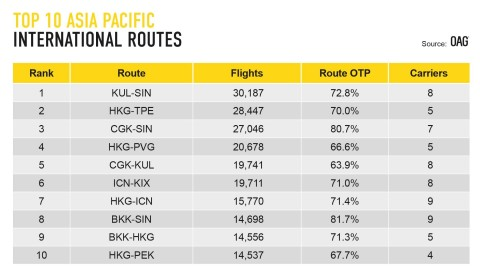 Crowded Skies: OAG Reveals the World's Busiest Routes are in the Asia Pacific (Graphic: Business Wir ...