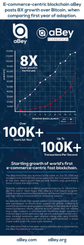 Infographic showing growth of e-commerce-centric fast blockchain aBey in first year of release. (Photo: Business Wire)