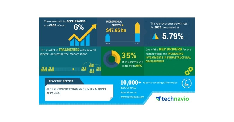 Global Construction Machinery Market 2019-2023 | Evolving Opportunities with AB Volvo and Caterpillar Inc. | Technavio