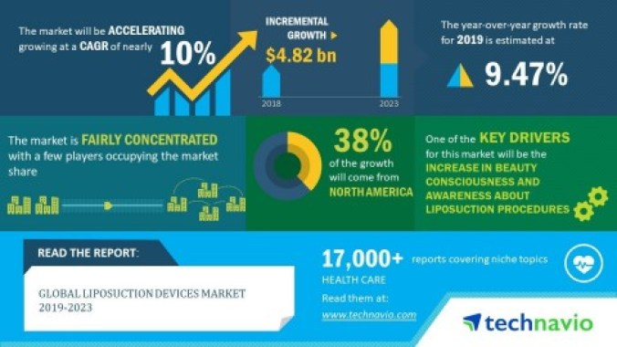 Technavio announced its latest market research report titled global liposuction devices market 2019-2023. (Graphic: Business Wire)