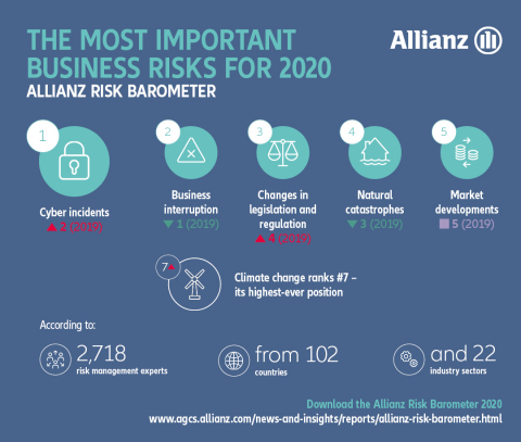 Cyber Leads Global Business Risks for First Time: Allianz Risk Barometer 2020