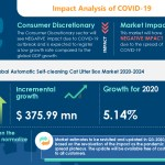 Covid 19 Recovery Analysis Automatic Self Cleaning Cat Litter Box Market Increasing Awareness About Hygiene To Boost The Market Growth Technavio Business Wire