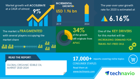 Technavio has announced its latest market research report titled Global Organic Edible Oil Market 2020-2024 (Graphic: Business Wire)