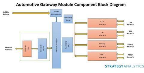 Automotive Gateway Module Component Block Diagram (Graphic: Business Wire)