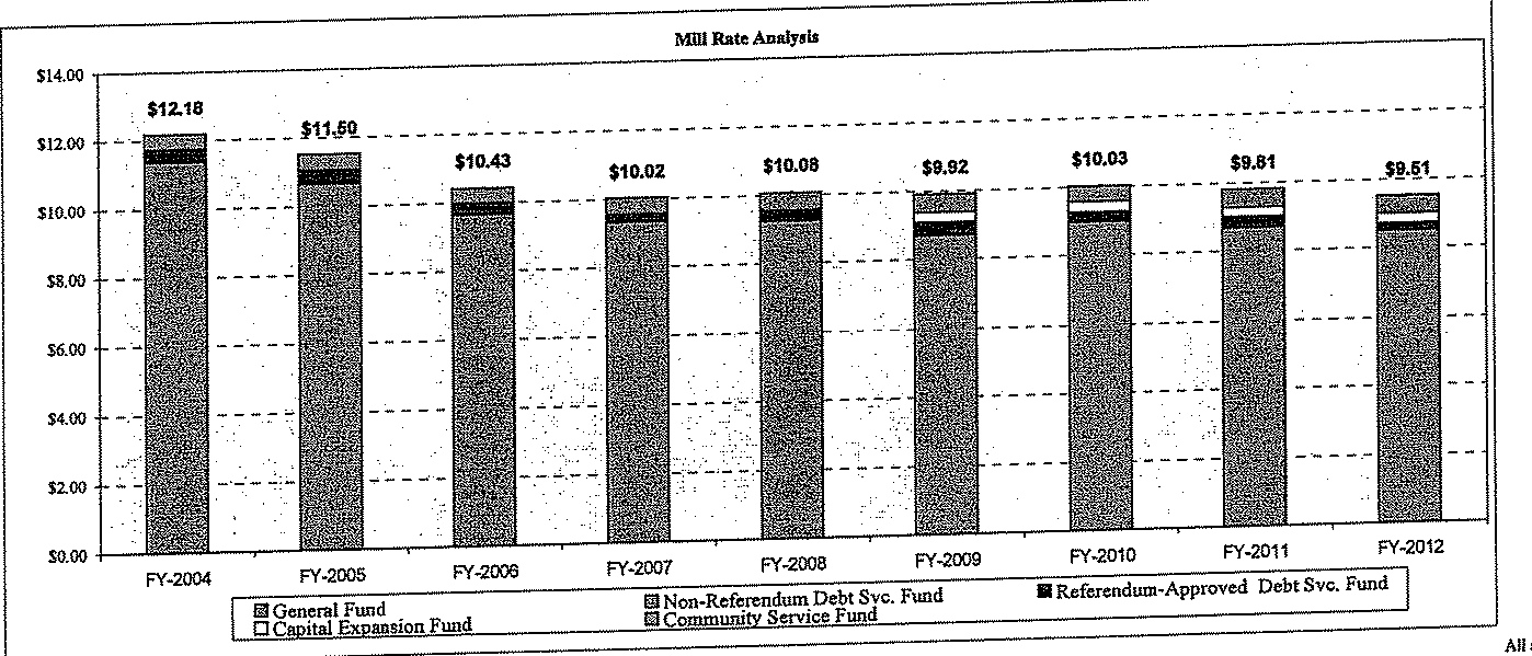 Mill Rate History and Projections With A Referendum, Other Administrative Proposals and Rebewal of Maintenance Referendum.