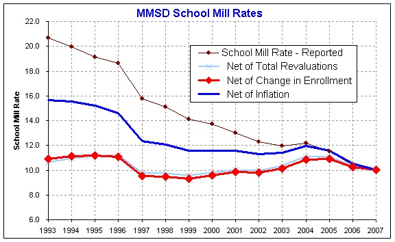 Graph courtesy of Community and Schools Together (CAST)