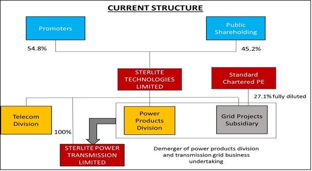 sterlite-technologies-demerger-sterlite-power-1