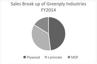 Greenply's-Scheme-Of-Arrangement