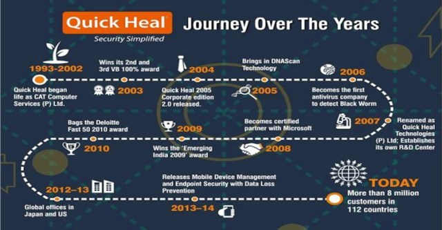 Quick Heal Technologies IPO