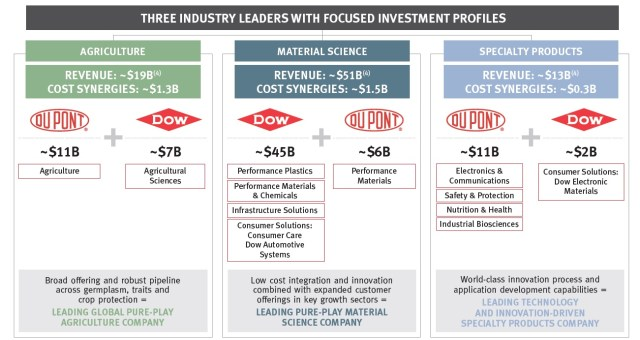 DOW DUPONT Global-Mega Merger