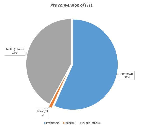 Jindal-Demerger-Decoded-Pre-Conversion-FITL