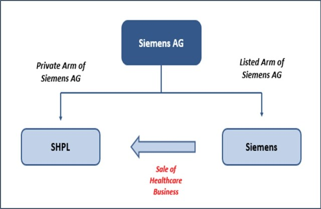 Siemens Healthcare AG Restructuring
