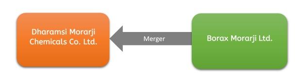 dharamsi-morarji-consolidation-1