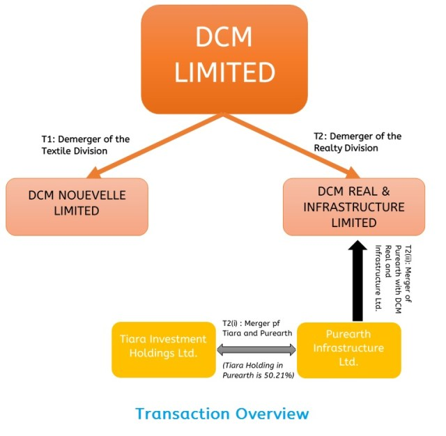DCM-Restructuring-Listing-3-Entities-1