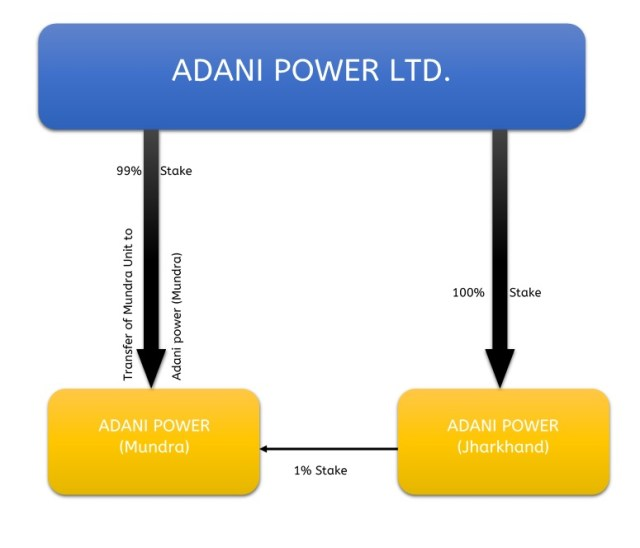 Adani-Power-Financial-Revival-Internal-Restructuring-1