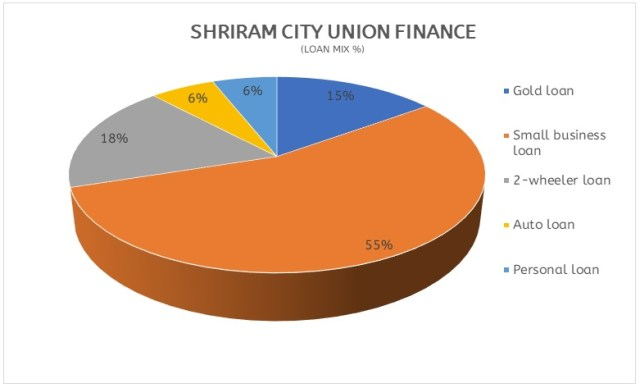Shriram City Unoin Finance Loan Mix
