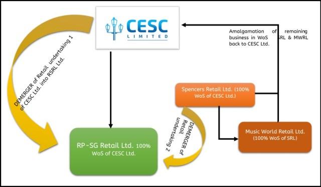 Demerger-CESC-Retail-Power-BPO-3