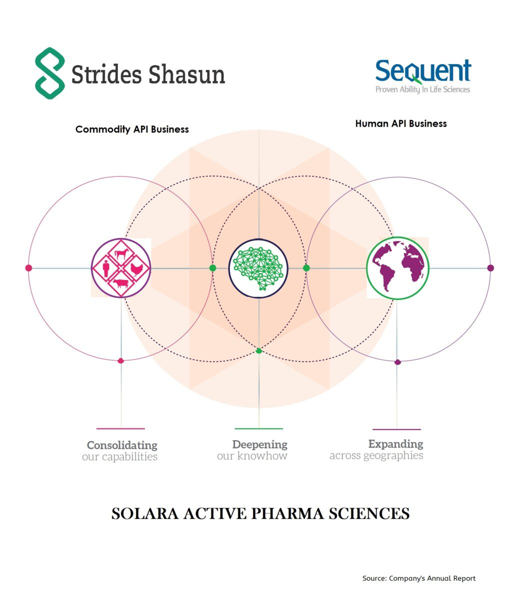 Strides-Shasun-Sequent-Solara-Active-Pharma-Sciences-Demerger-Cover-Inside