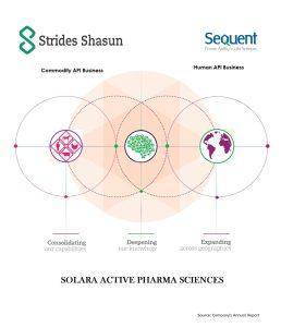Strides-Shasun-Sequent-Solara-Active-Pharma-Sciences-Demerger-Cover-Inside