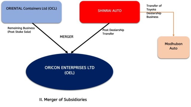 Oricon-Enterprise-Amalgamation-Subsidiaries-2