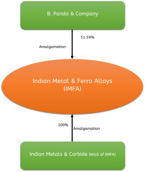 Indian-Metals-Amalgamation-Merger-1