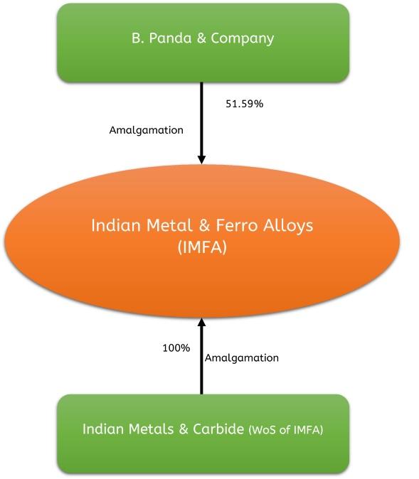 Indian-Metals-Amalgamation-Merger-1