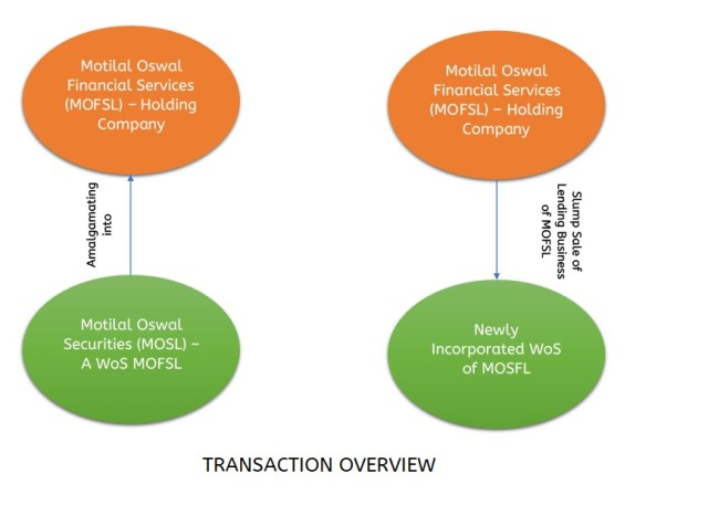 Motilal-Oswal-Financial-Services-Merger-1