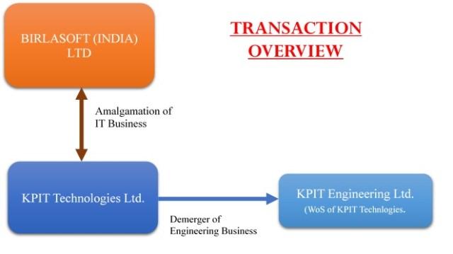 KPIT-BIRLASOFT-Amalgamation-Demerger-IT-Engineering-1