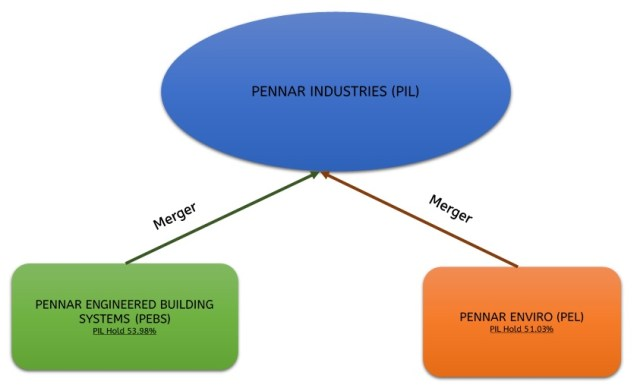 Pennar-Industries-Merger-Subsidiaries-Consolidation-1