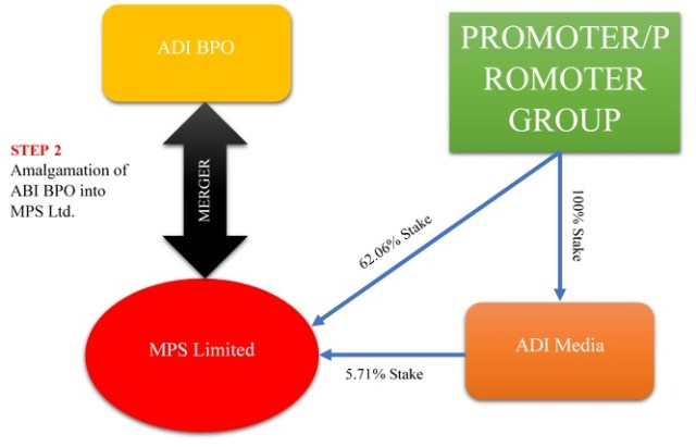 MPS-Acquisition-ADI-BPO-Media-2