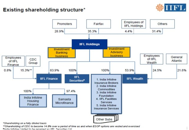 IIFL-Holdings-Corporate-Structure-Simplification-1