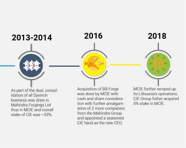 Mahindra-CIE-growth-global-arena-exit-2_2