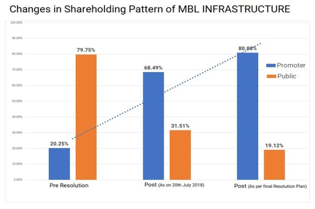 MBL-Infrastructure-Promoters-Resolution-Plan-1