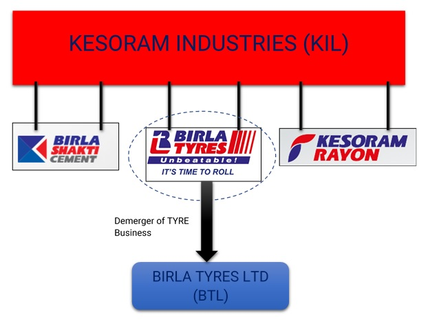 Kesoram-Demerger-Tyre-Business-Birla-2