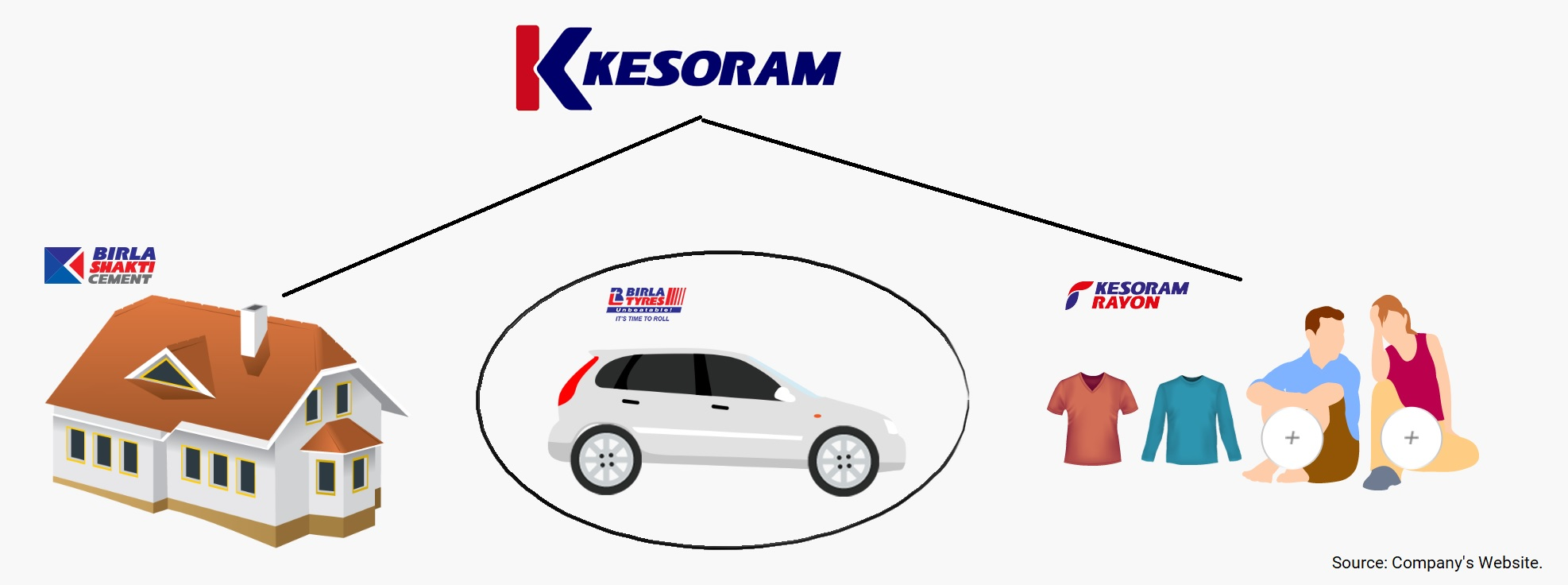 Kesoram-Demerger-Tyre-Business-Birla