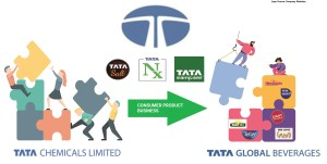 Tata-Global-Beverages-Acquisitions-Food-Business-Tata-Chemicals