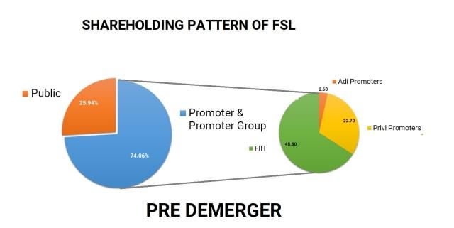 Fairfax-India-Fairchem-Speciality-Privi-Organics-demerger-merger-6