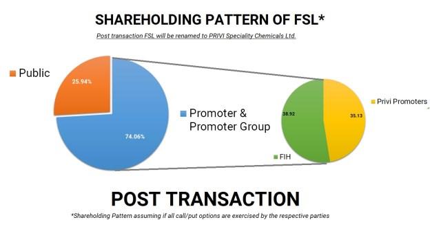 Fairfax-India-Fairchem-Speciality-Privi-Organics-demerger-merger-7