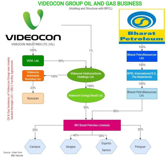 Videocon-Downfall-Insolvency-1