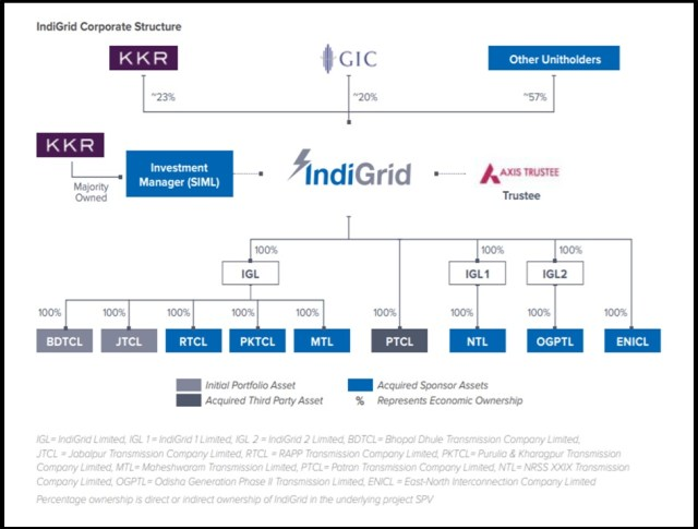 Indigrid-KKR-Sterlite-Power-Grid-Stake-Sale-4