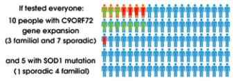 Looking across all 100 participants, 15 actually had a change in either SOD1 or C9ORF72 genes (including sporadic participants)