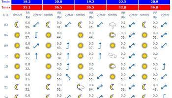 Prognoza Accuweather A Za Narednih 90 Dana Majske Kiše U