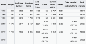 Production d'aluminium primaire en milliers de tonnes