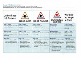 flood-warning-chart