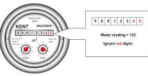 Reading water meter